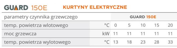 Opis parametrów kurtyny elektrycznej 150E