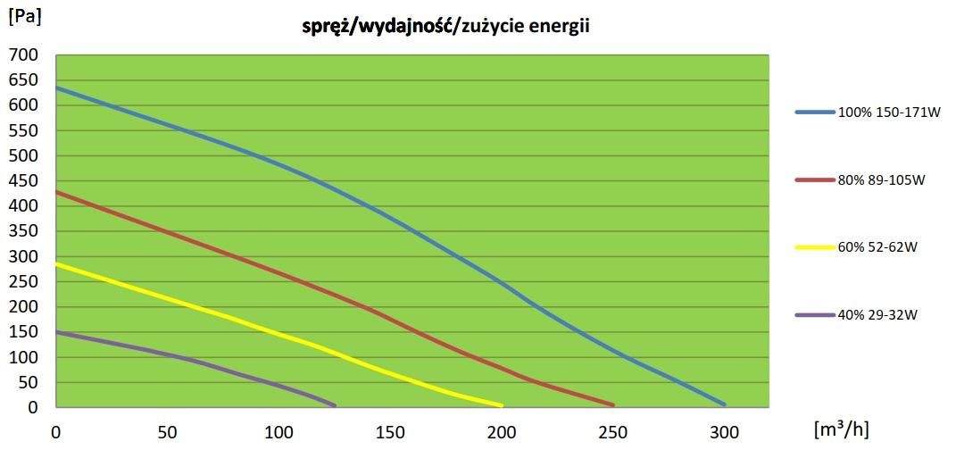 Rekuperator WANAS 250MN wykres wydajności, sprężu, zużycia energii