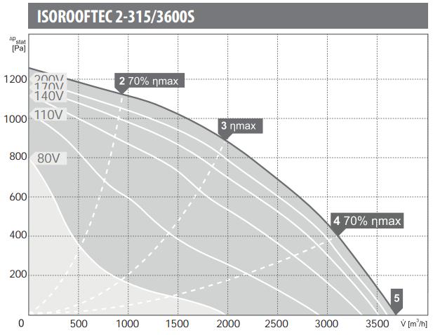 Harmann wentylatory dachowe ISOROOFTEC 2-315/3600S. Wydajność