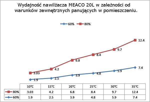 Osuszacz powietrza Meaco 20L