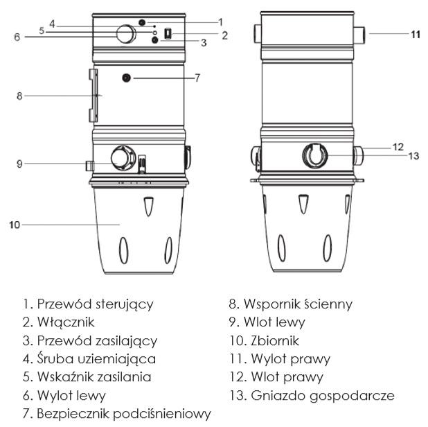 Opis odkurzacza centralnego Columbia Vac CV12SN