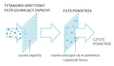 Filtry w klimatyzacji Daikin Siesta ATXC35C / ARXC35C