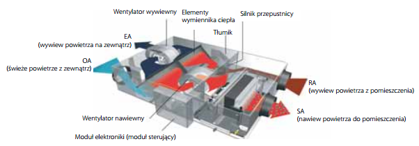 Rekuperacja Daikin VKM80GBM