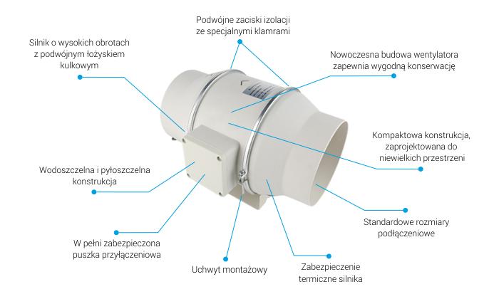 Wentylator kanałowy FKP150 prezentacja