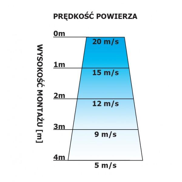Kurtyna powietrza pionowa Ferono FK150ZP