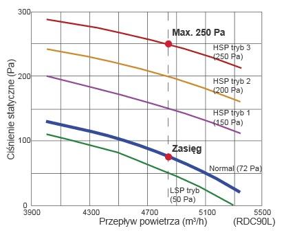 Wykres wartości sprężu w klimatyzatorze kanałowym Fuji Electric RDC90LHTA / ROA90LALT