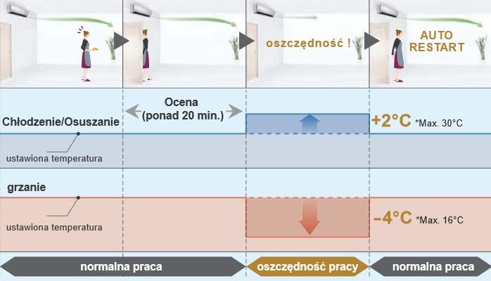 Zasada działania czujnika obecności w klimatyzatorze Fuji electric RSG09LTCA/ROG09LTCA