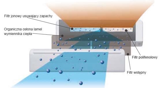 Filtry w klimatyzatorze ściennym Fuji Electric RSG30LFCA / ROG30LFT
