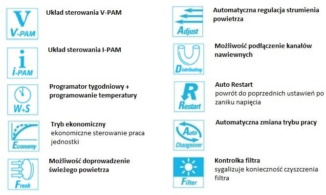 Opis funkcji w klimatyzatorze kanałowym Fuji Electric RDG22LMLA