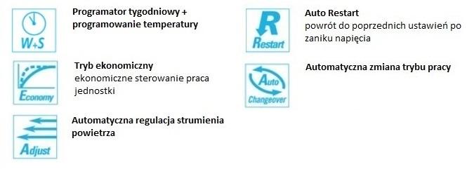 Opis funkcji w klimatyzatorze kanałowym Fuji Electric RDC90LHTA / ROA90LALT