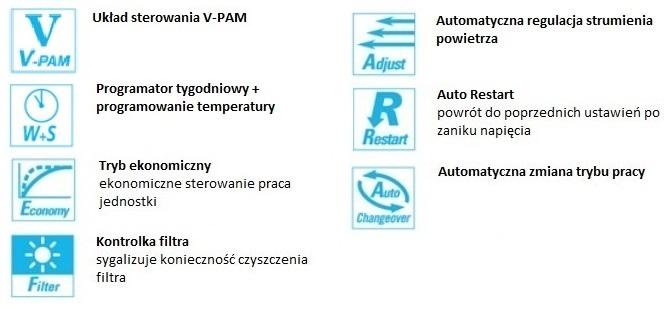 Opis funkcji w klimatyzatorze kanałowym Fuji Electric RDG14LLTB / ROG14LALL