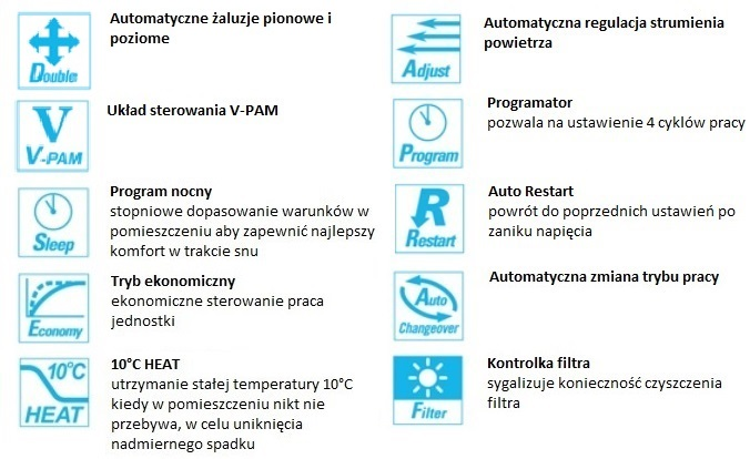 Opis funkcji w klimatyzatorze podstropowym Fuji Electric RYG45LRTA / ROG45LETL