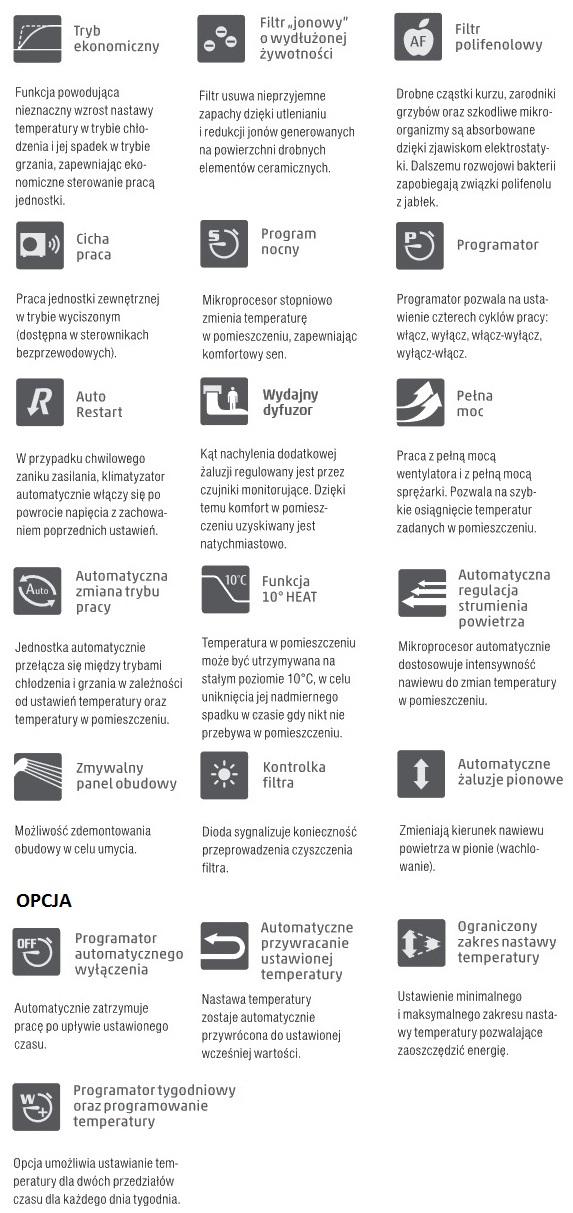 Opis funkcji w klimatyzatorze ściennym Fujitsu ASYG09LMCE/ AOYG09LMCE