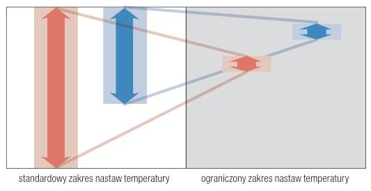 Ograniczony zakres nastawy temperatury w klimatyzatorze podłogowym Fujitsu AGYG12LVCB / AOYG12LVCN