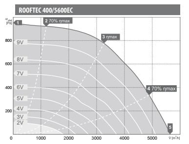 Harmann wentylatory dachowe Rooftec 400/5600EC. Wydajność