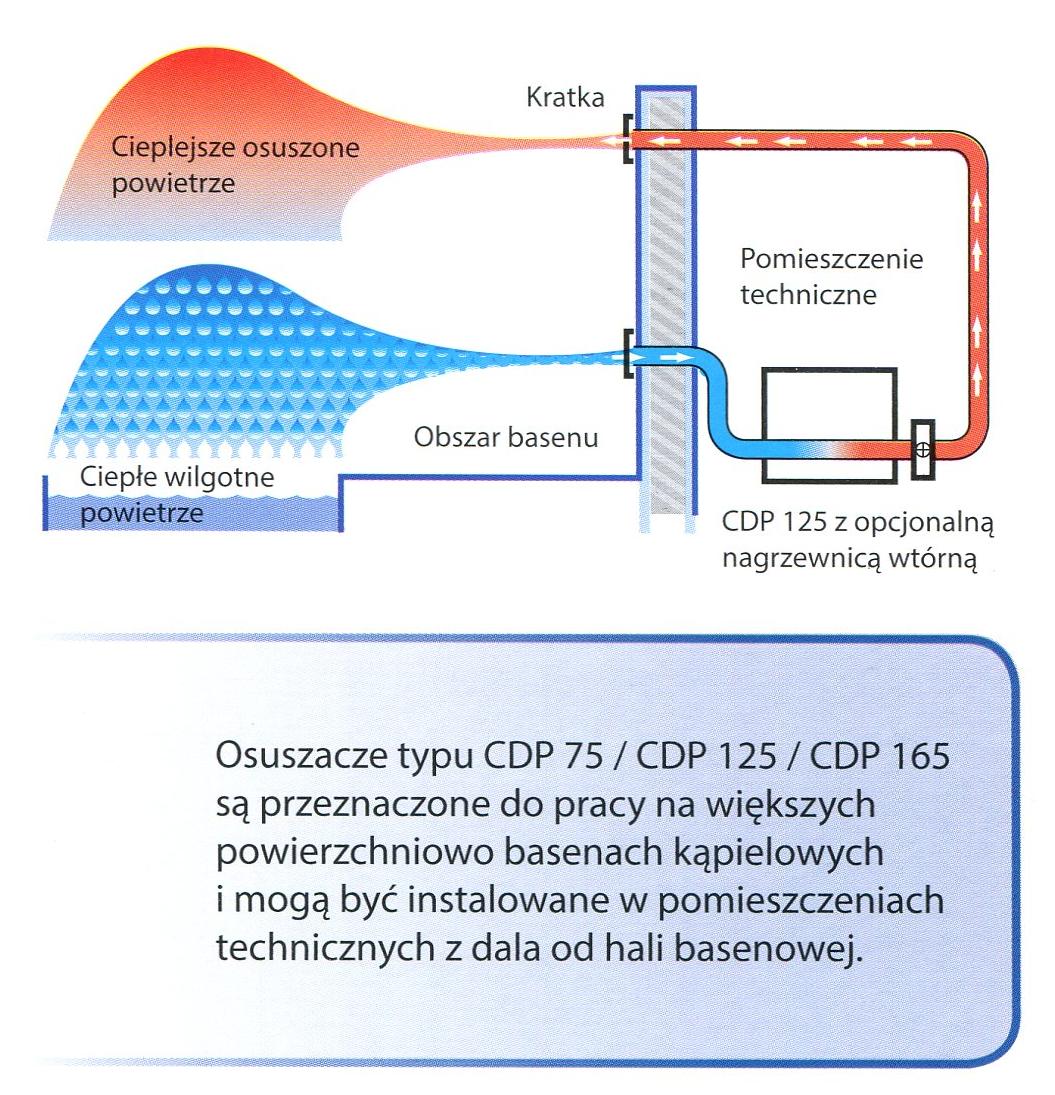 Osuszacz powietrza Dantherm CDP 125 WCC