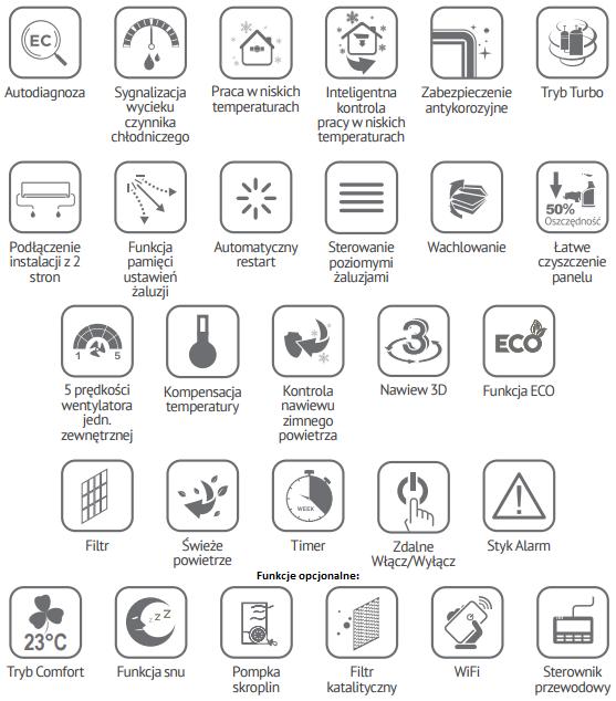 Klimatyzacja przypodłogowo - przysufitowa Midea MUE-30 funkcje