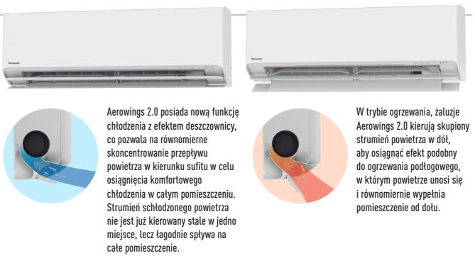 Żaluzje Aerowings w klimatyzacji Panasonic Etherea Plus CS-MZ16XKE