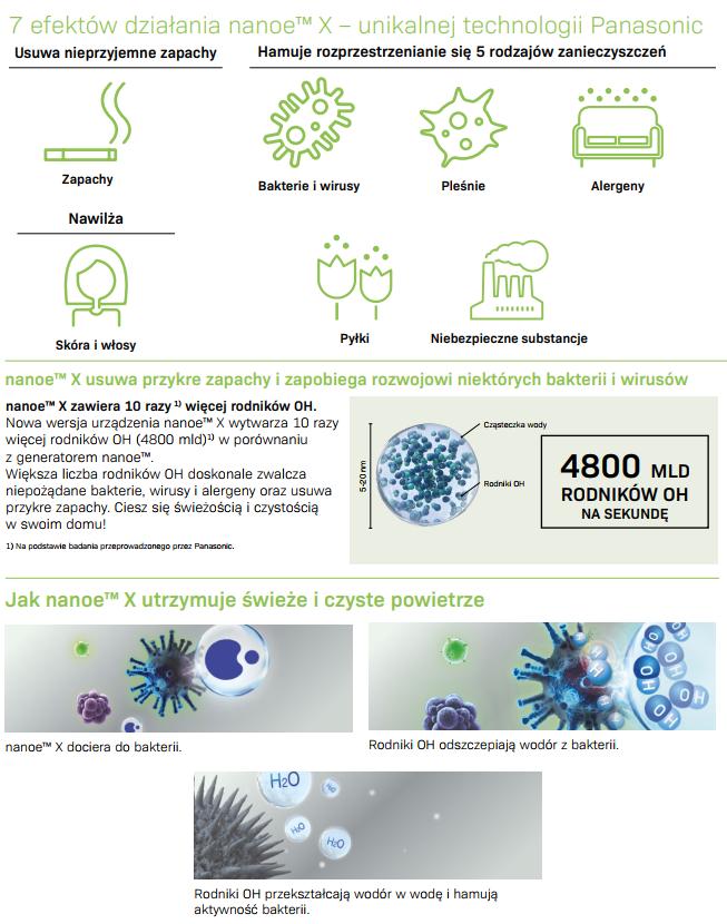 Technologia nanoe w klimatyzacji Panasonic Etherea Plus CS-MZ16XKE