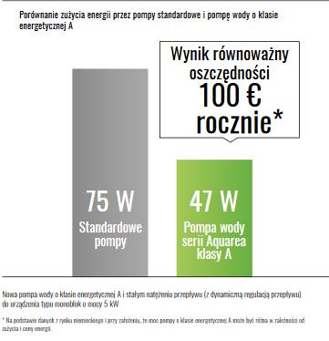 Porównanie zużycia energii przez pompy standardowe i pompę o klasie energetycznej A