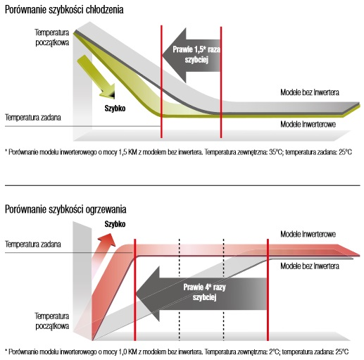 Efektywność w klimatyzatorze ściennym Panasonic UZ Basic Inverter KIT-UZ9SKE