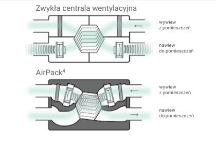 Rekuperator Thessla Green AirPack4 Energy++ może być sterowana poprzez panel dotykowy oraz system mobilny.
