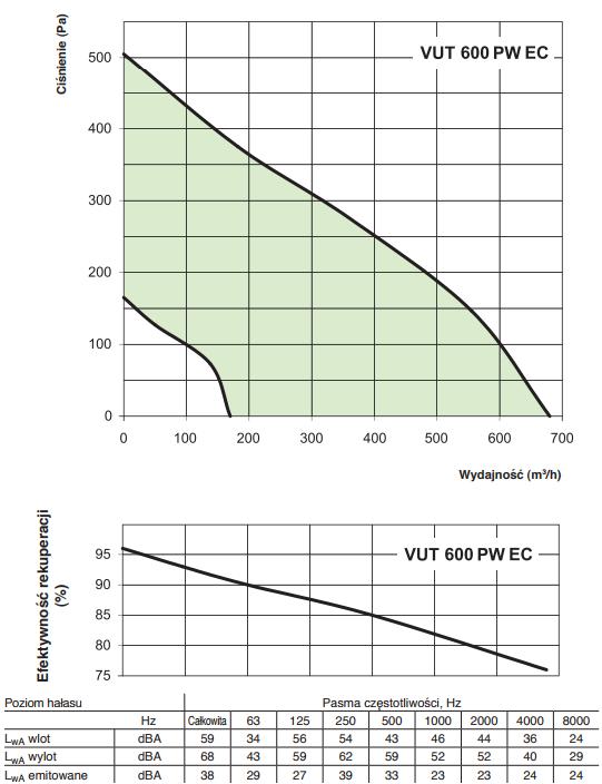 Rekuperator Vents VUT 600 PW EC A11 wydajność