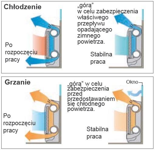 Zasada działania wenylatorów w klimatyzatorze przypodłogowym Fuji Electric RGG09LVCA/ROG09LVCA