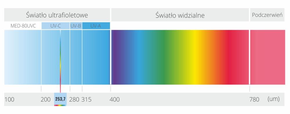 Sterylizator Warmtec MED-80UVC promieniowanie UV-C