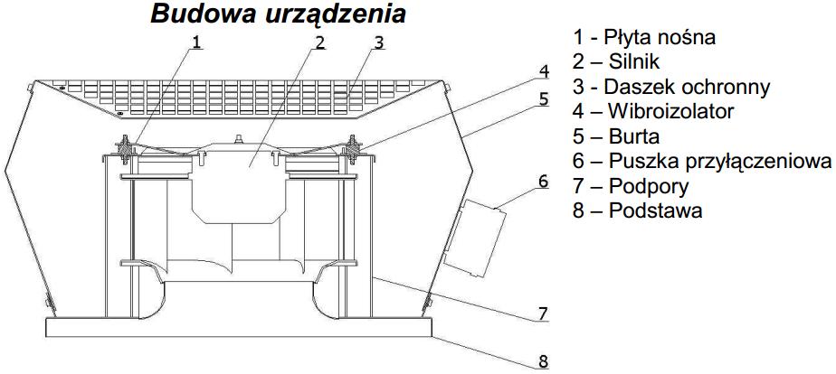 Budowa wentylatorów DOSPEL WDD 150