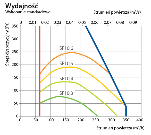 Dane techniczne centrali rekuperacyjnej Komfovent Domekt R 300 VE/C6.2- wydajność