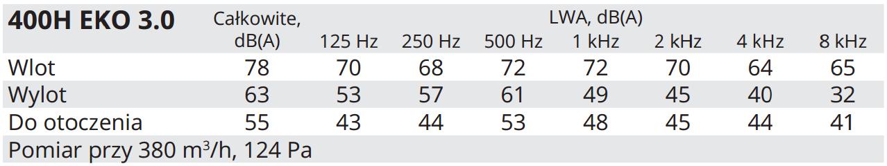 Salda centrale wentylacyjne RIRS 400 HW EKO 3.0. Dane akustyczne