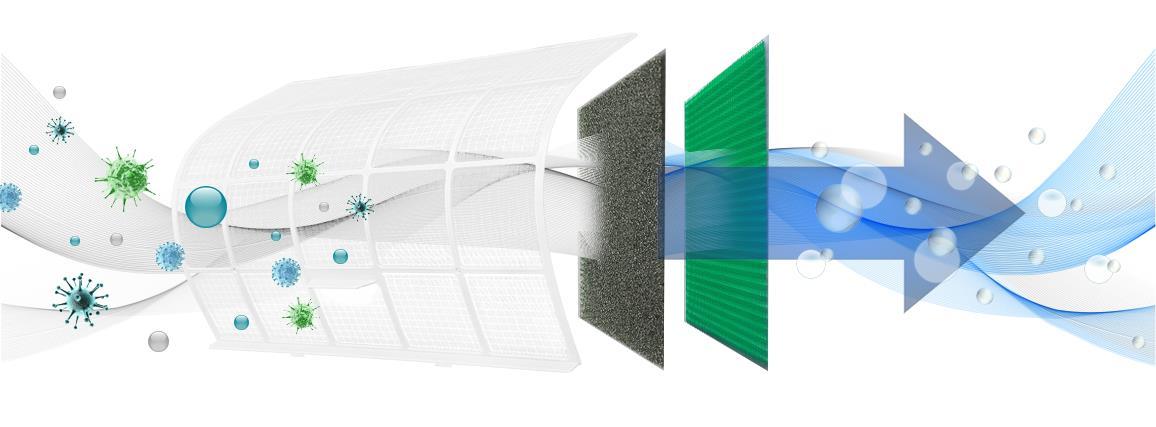 Filtracja powietrza w Klimatyzatorze ściennym Rotenso Versu V35Vi / V35Vo 3,5 kW