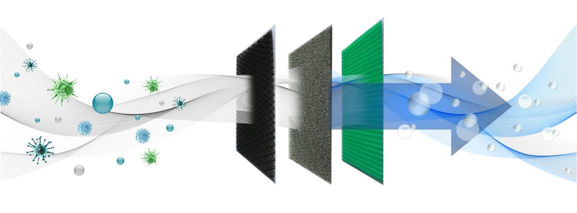Filtracja powietrza w Klimatyzatorze ściennym Rotenso Imoto I35Wi / I35Wo 3,5 kW