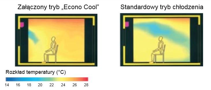 Klimatyzator ścienny Mitsubishi MSZ-EF25VG-S/MUZ-EF25VG - cecha urządzenia