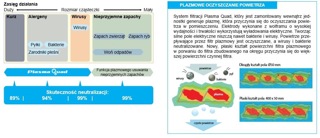 Filtracja plasmowa