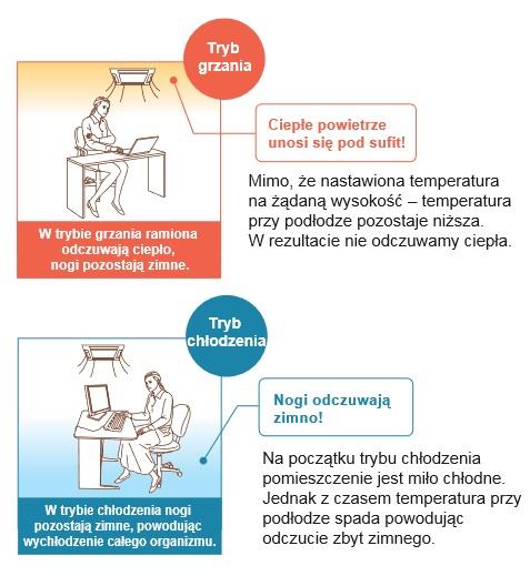 Kontrola odczuwalnej temperatury