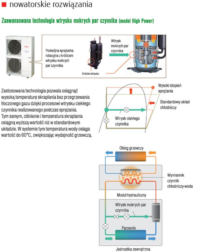 Fujitsu pompy ciepła Waterstage WSYK160DG9 / WOYK140LCTA. Nowatorskie rozwiązania