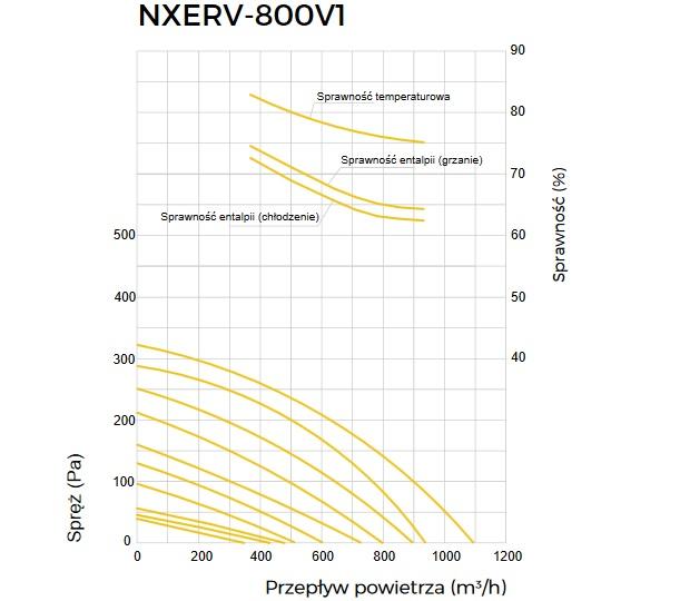 Wykres wydajnośći rekuperatora Noxa Air NXERV-800V1
