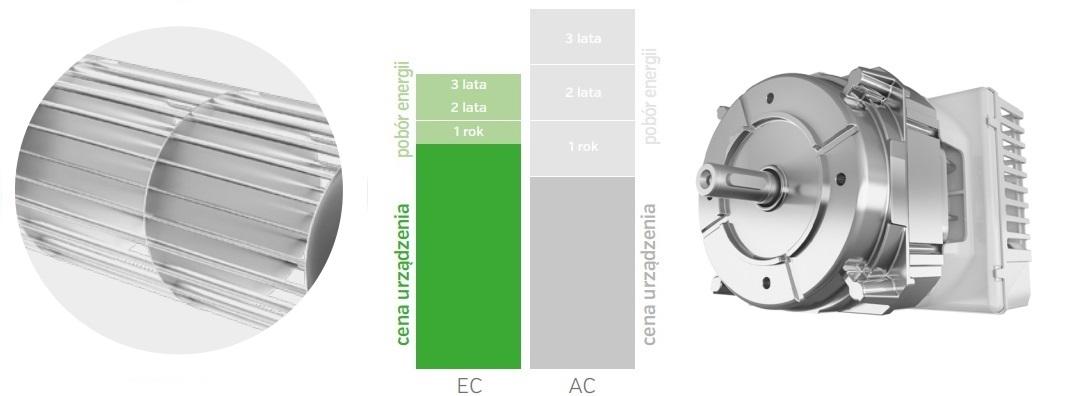 Wydajność i energooszczędność kurtyny powietrznej VTS Wing W200 EC