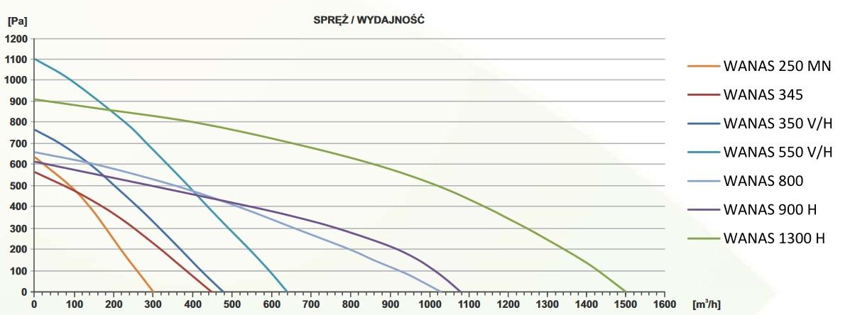 Rekuperator Wanas 1300H wykres