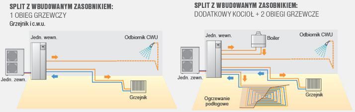 Fujitsu pompy ciepła Waterstage WSYG140DG6 / WOYG112LHT. Zastosowanie