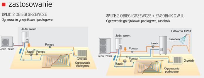 Fujitsu pompy ciepła Waterstage WSYA100DG6 / WOYA060LFCA. Zastosowanie